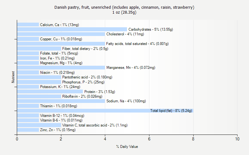 recipe: fruit danish calories [29]