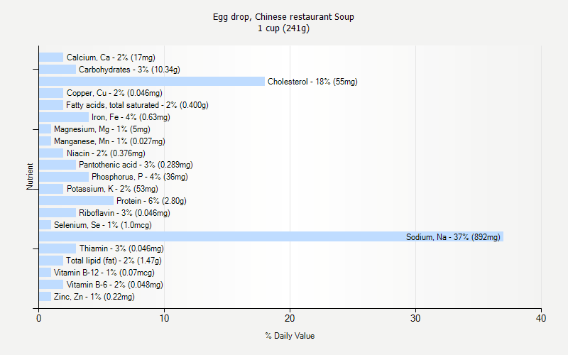 Egg drop, Chinese restaurant Soup nutrition