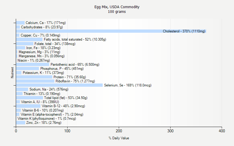 % Daily Value for Egg Mix, USDA Commodity 100 grams