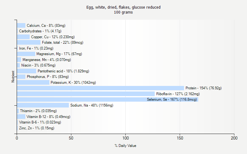 % Daily Value for Egg, white, dried, flakes, glucose reduced 100 grams