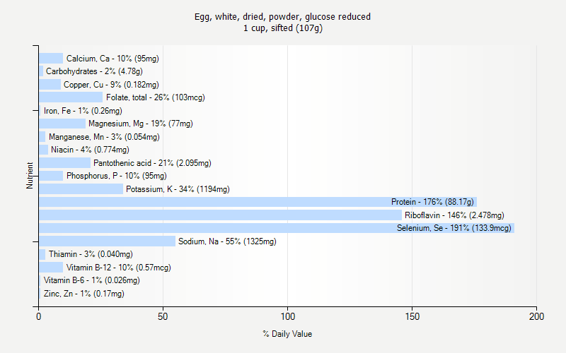 % Daily Value for Egg, white, dried, powder, glucose reduced 1 cup, sifted (107g)