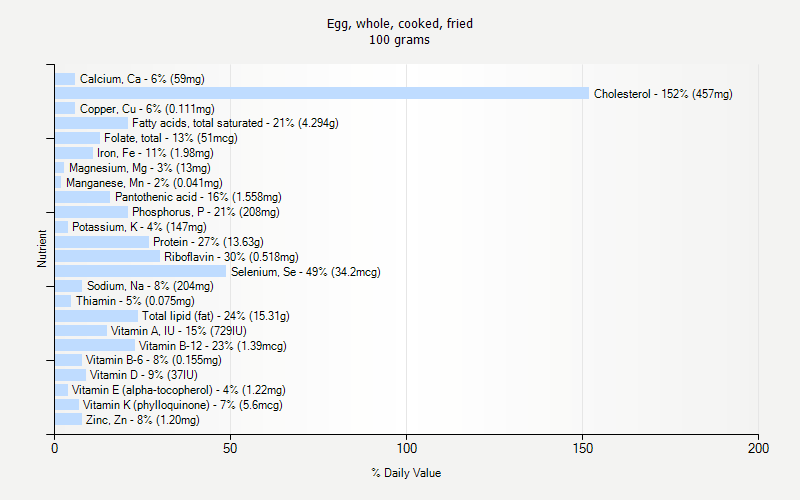 % Daily Value for Egg, whole, cooked, fried 100 grams