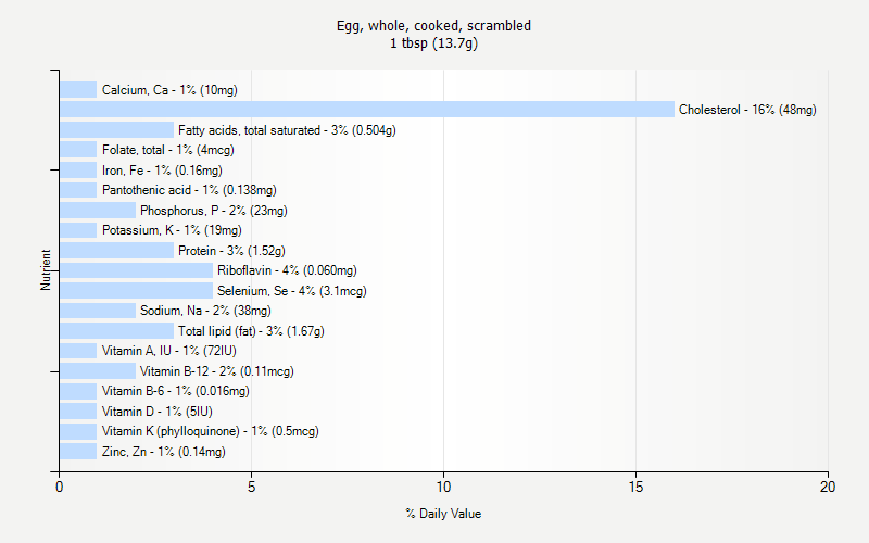 % Daily Value for Egg, whole, cooked, scrambled 1 tbsp (13.7g)