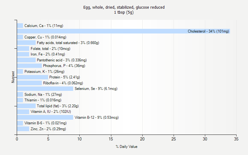 % Daily Value for Egg, whole, dried, stabilized, glucose reduced 1 tbsp (5g)