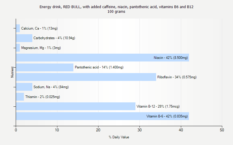 % Daily Value for Energy drink, RED BULL, with added caffeine, niacin, pantothenic acid, vitamins B6 and B12 100 grams
