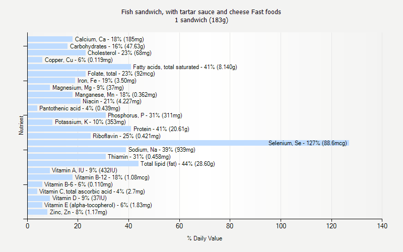 % Daily Value for Fish sandwich, with tartar sauce and cheese Fast foods 1 sandwich (183g)