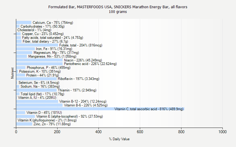 % Daily Value for Formulated Bar, MASTERFOODS USA, SNICKERS Marathon Energy Bar, all flavors 100 grams