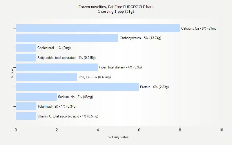 Fat Free FUDGESICLE bars nutrition