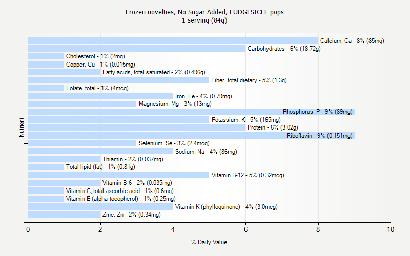 No Sugar Added, FUDGESICLE pops nutrition