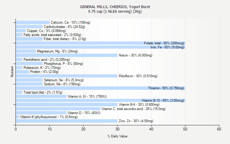 GENERAL MILLS, CHEERIOS, Yogurt Burst