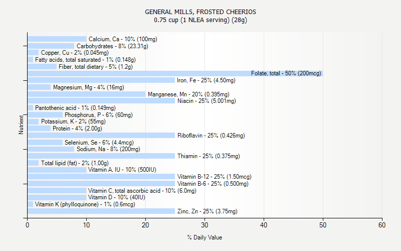 GENERAL MILLS, FROSTED CHEERIOS nutrition