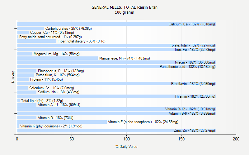 % Daily Value for GENERAL MILLS, TOTAL Raisin Bran 100 grams