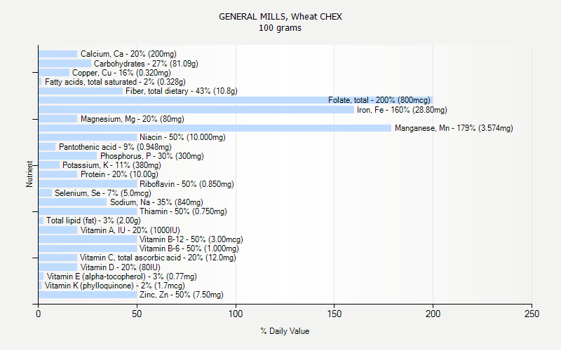% Daily Value for GENERAL MILLS, Wheat CHEX 100 grams