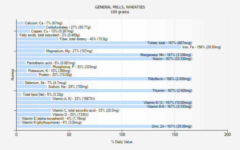 % Daily Value for GENERAL MILLS, WHEATIES 100 grams