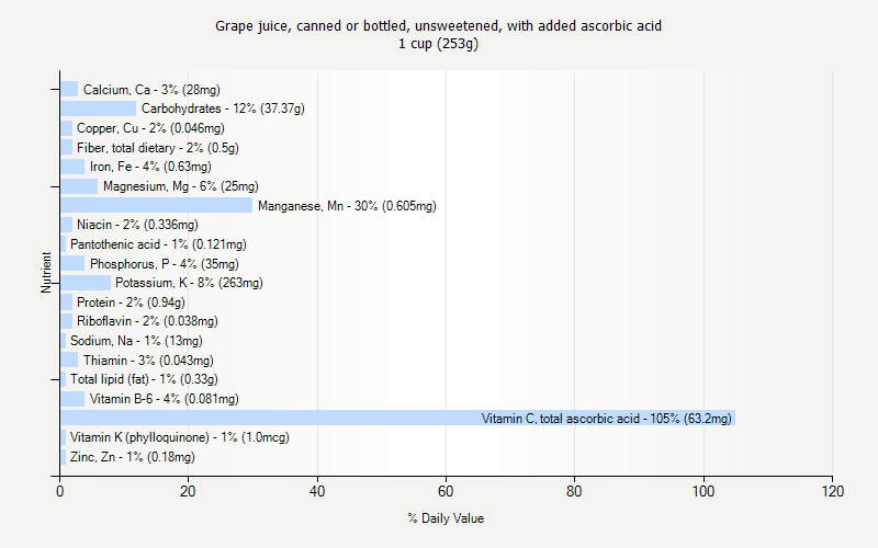 % Daily Value for Grape juice, canned or bottled, unsweetened, with added ascorbic acid 1 cup (253g)