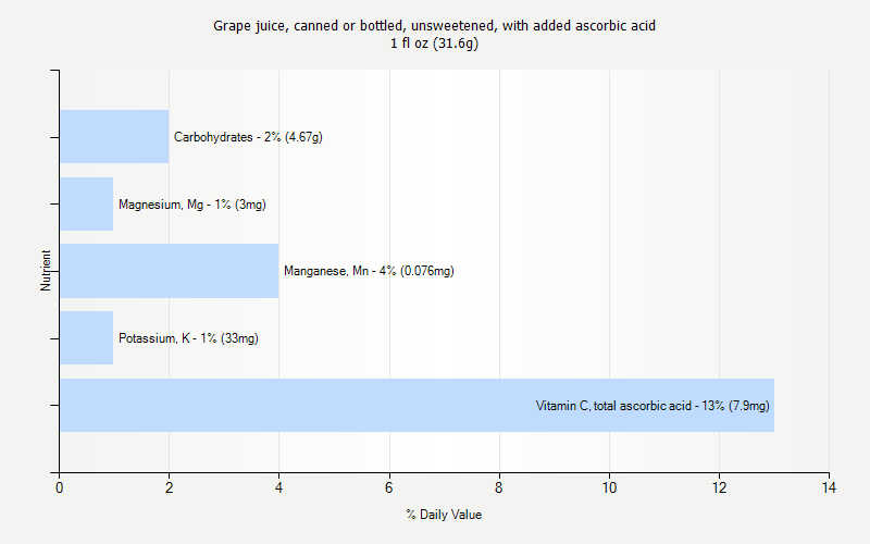 % Daily Value for Grape juice, canned or bottled, unsweetened, with added ascorbic acid 1 fl oz (31.6g)