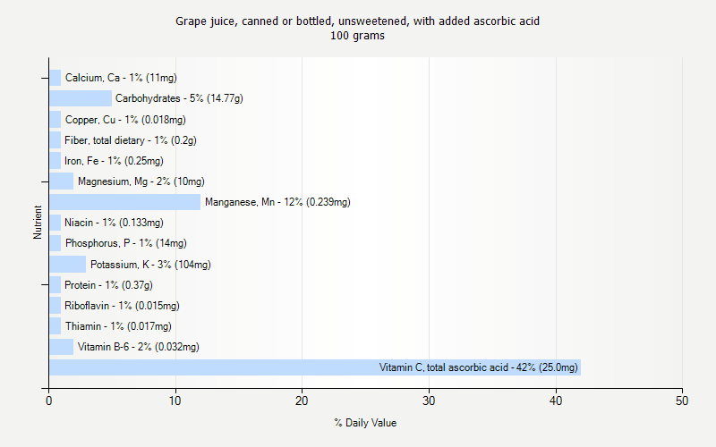 % Daily Value for Grape juice, canned or bottled, unsweetened, with added ascorbic acid 100 grams