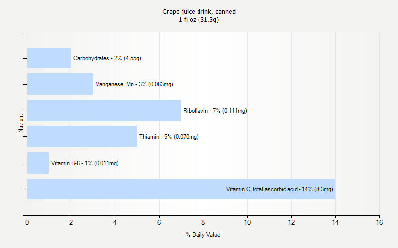 % Daily Value for Grape juice drink, canned 1 fl oz (31.3g)