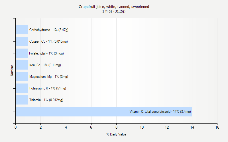 % Daily Value for Grapefruit juice, white, canned, sweetened 1 fl oz (31.2g)