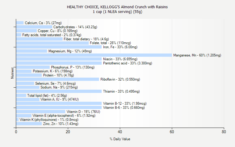 % Daily Value for HEALTHY CHOICE, KELLOGG'S Almond Crunch with Raisins 1 cup (1 NLEA serving) (55g)