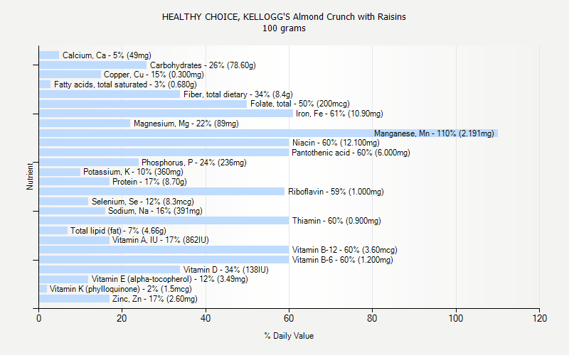 % Daily Value for HEALTHY CHOICE, KELLOGG'S Almond Crunch with Raisins 100 grams
