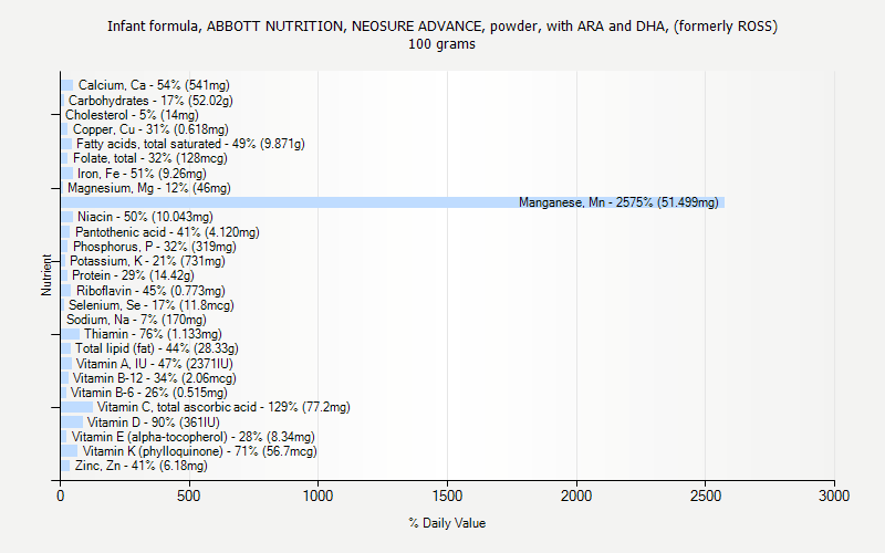 % Daily Value for Infant formula, ABBOTT NUTRITION, NEOSURE ADVANCE, powder, with ARA and DHA, (formerly ROSS) 100 grams