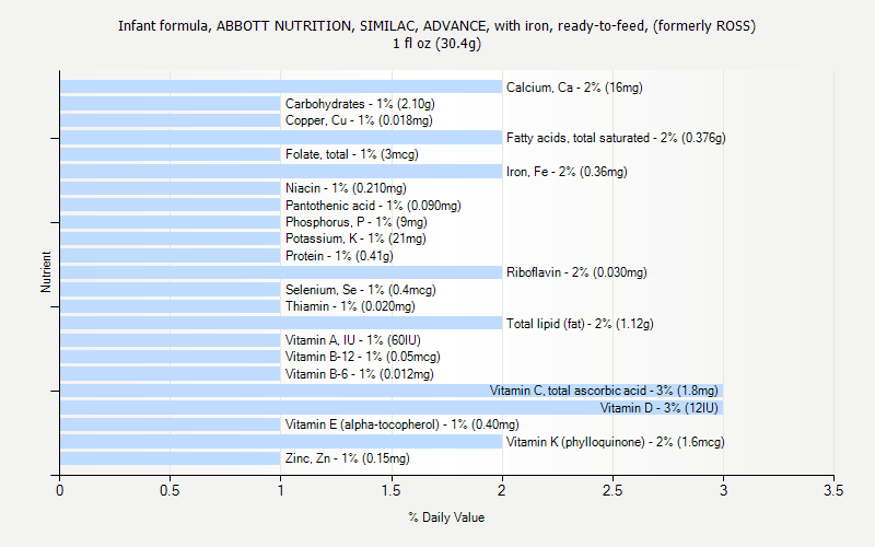similac formula feeding chart: Infant formula abbott nutrition similac advance with iron