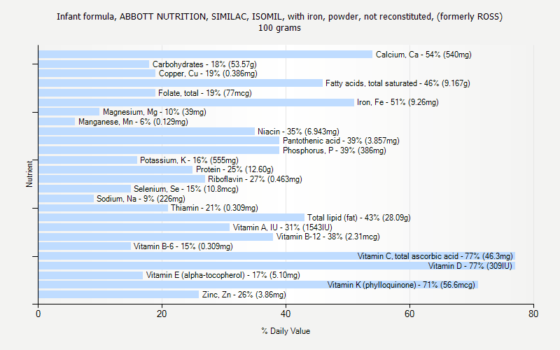 % Daily Value for Infant formula, ABBOTT NUTRITION, SIMILAC, ISOMIL, with iron, powder, not reconstituted, (formerly ROSS) 100 grams