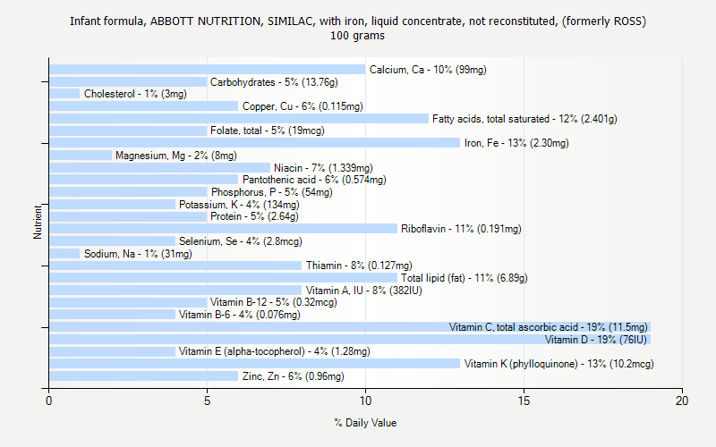 % Daily Value for Infant formula, ABBOTT NUTRITION, SIMILAC, with iron, liquid concentrate, not reconstituted, (formerly ROSS) 100 grams