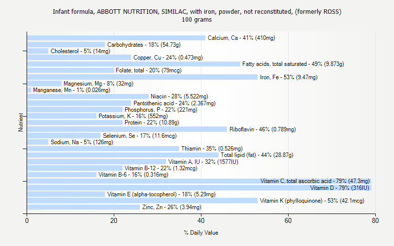 % Daily Value for Infant formula, ABBOTT NUTRITION, SIMILAC, with iron, powder, not reconstituted, (formerly ROSS) 100 grams
