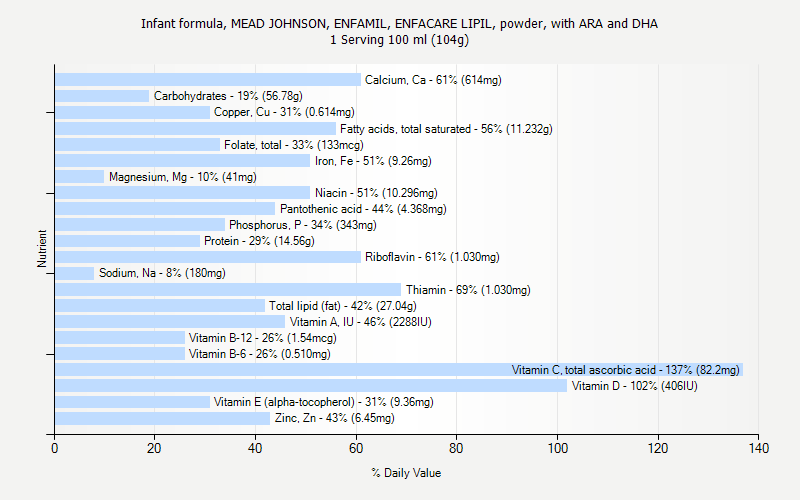 % Daily Value for Infant formula, MEAD JOHNSON, ENFAMIL, ENFACARE LIPIL, powder, with ARA and DHA 1 Serving 100 ml (104g)