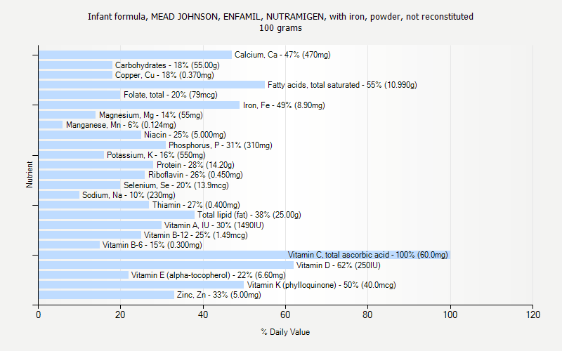 % Daily Value for Infant formula, MEAD JOHNSON, ENFAMIL, NUTRAMIGEN, with iron, powder, not reconstituted 100 grams