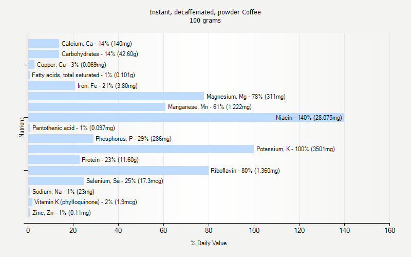 % Daily Value for Instant, decaffeinated, powder Coffee 100 grams
