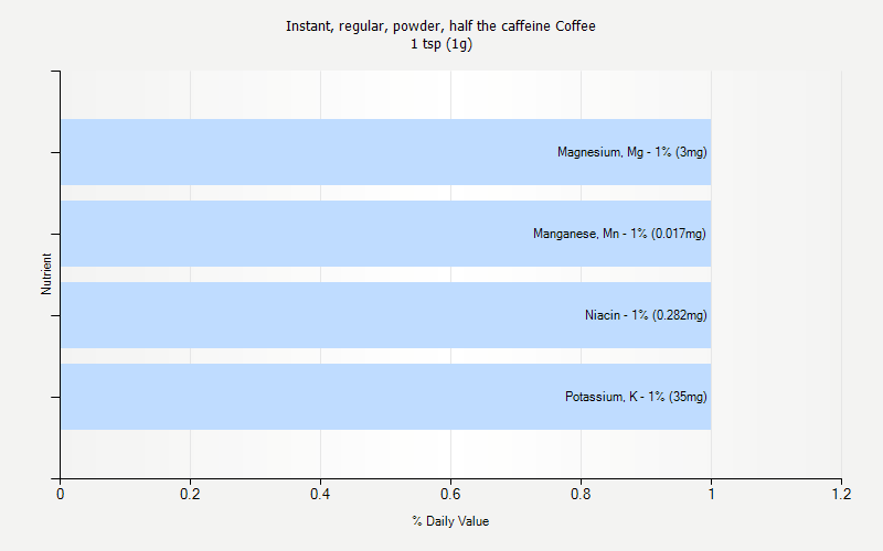 % Daily Value for Instant, regular, powder, half the caffeine Coffee 1 tsp (1g)