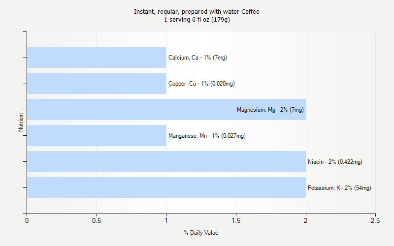 % Daily Value for Instant, regular, prepared with water Coffee 1 serving 6 fl oz (179g)