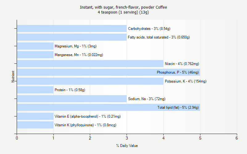 Instant, with sugar, french-flavor, powder Coffee nutrition