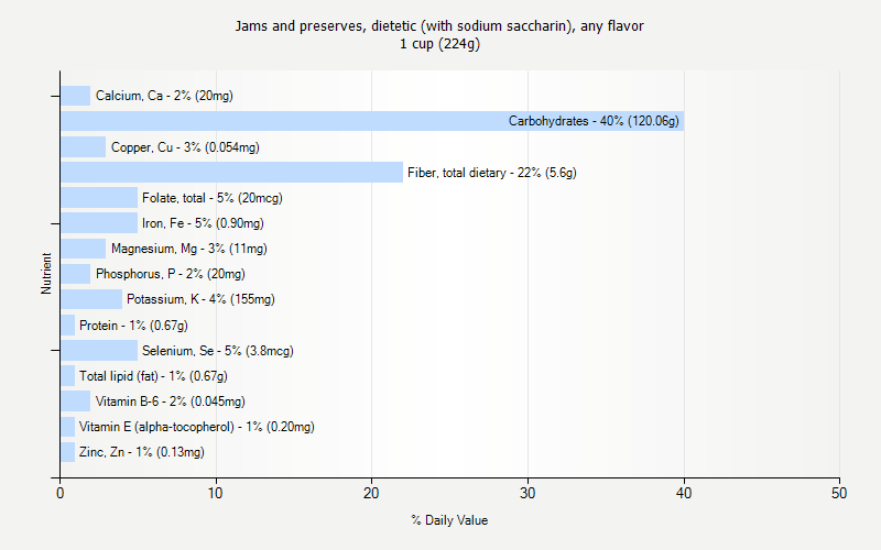 % Daily Value for Jams and preserves, dietetic (with sodium saccharin), any flavor 1 cup (224g)