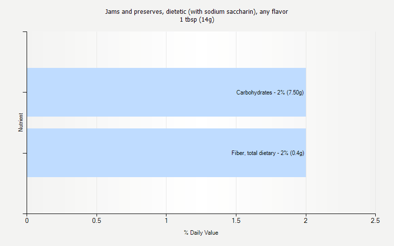 % Daily Value for Jams and preserves, dietetic (with sodium saccharin), any flavor 1 tbsp (14g)