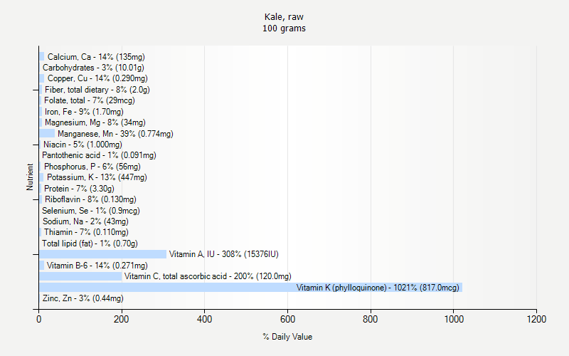 % Daily Value for Kale, raw 100 grams
