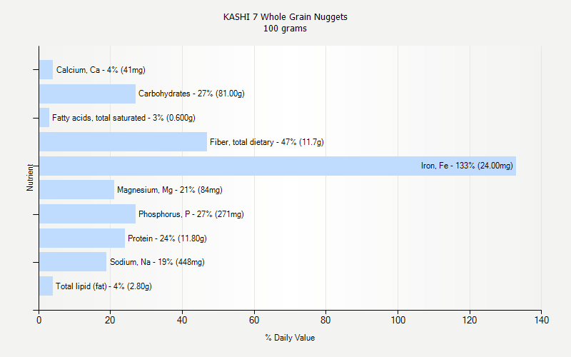 % Daily Value for KASHI 7 Whole Grain Nuggets 100 grams