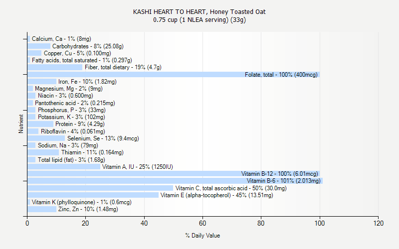 % Daily Value for KASHI HEART TO HEART, Honey Toasted Oat 0.75 cup (1 NLEA serving) (33g)