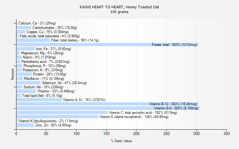 % Daily Value for KASHI HEART TO HEART, Honey Toasted Oat 100 grams