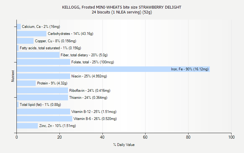 KELLOGG, Frosted MINI-WHEATS bite size