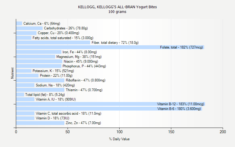 % Daily Value for KELLOGG, KELLOGG'S ALL-BRAN Yogurt Bites 100 grams