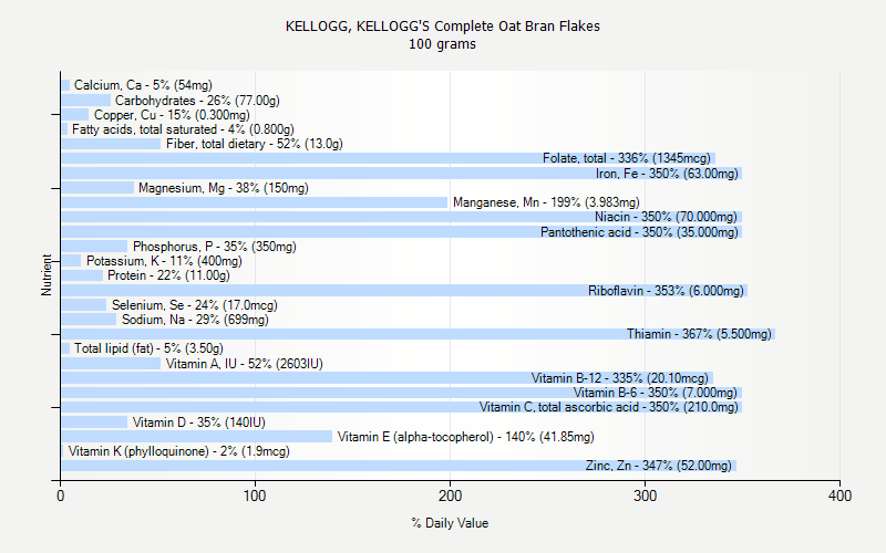 % Daily Value for KELLOGG, KELLOGG'S Complete Oat Bran Flakes 100 grams