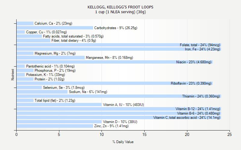 KELLOGG, KELLOGG'S FROOT LOOPS nutrition
