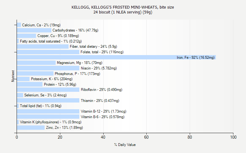 FROSTED MINI-WHEATS, bite size nutrition