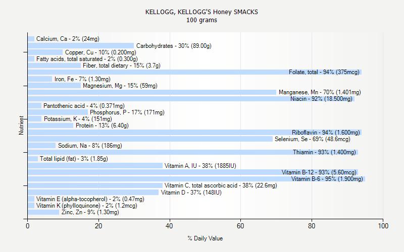 KELLOGG, KELLOGG'S Honey SMACKS nutrition