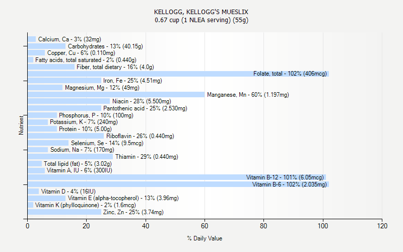 % Daily Value for KELLOGG, KELLOGG'S MUESLIX 0.67 cup (1 NLEA serving) (55g)