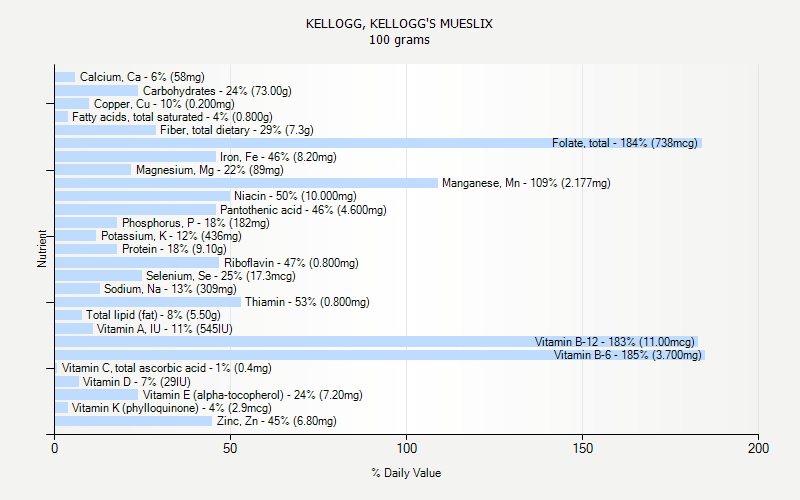 % Daily Value for KELLOGG, KELLOGG'S MUESLIX 100 grams